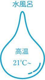 21〜℃(高温)の水風呂