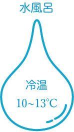 水風呂10〜13℃