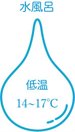 14〜17℃(低温)の水風呂