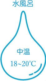 18〜20℃(中温)の水風呂
